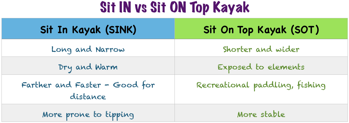 Sit In vs Sit On Top Kayak