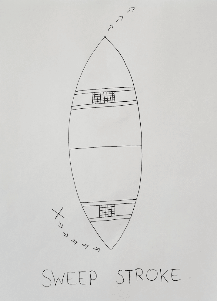 Hand drawn diagram of a sweep stroke for canoe paddling